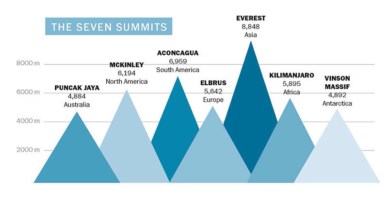 Diagram of the Seven Summits