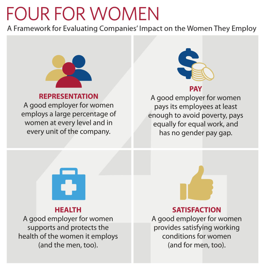 Chart showing the Four for Women framework